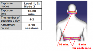 Charts for Simulation Examples Back and Neck