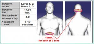 Charts for Samples of Simulation Back of Neck