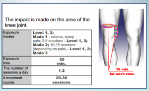 Charts for Simulation Examples on Knee Joint