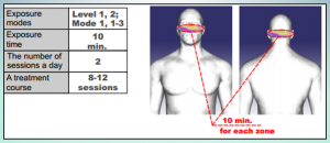 Charts for Simulation Examples Eyes